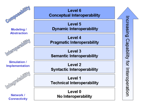 Levels of Conceptual Interoperability Model (LCIM)