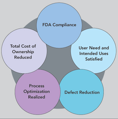 Potential benefits of software validation and verification.