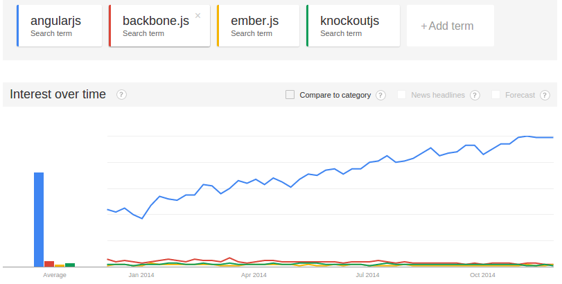 angularjs-trends